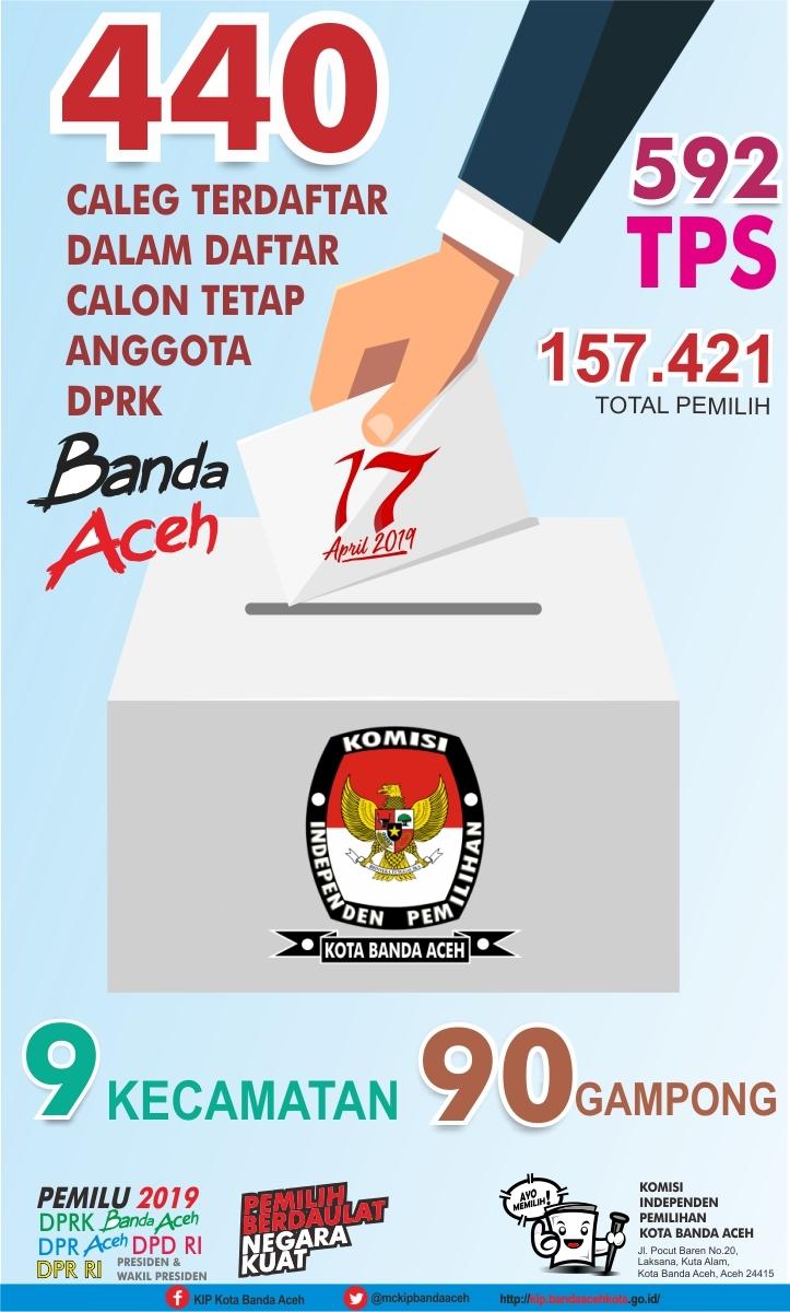 440 Caleg Terdaftar Dalam Calon Tetap Anggota Dprk Banda Aceh Komisi Independen Pemilihan Kota Banda Aceh